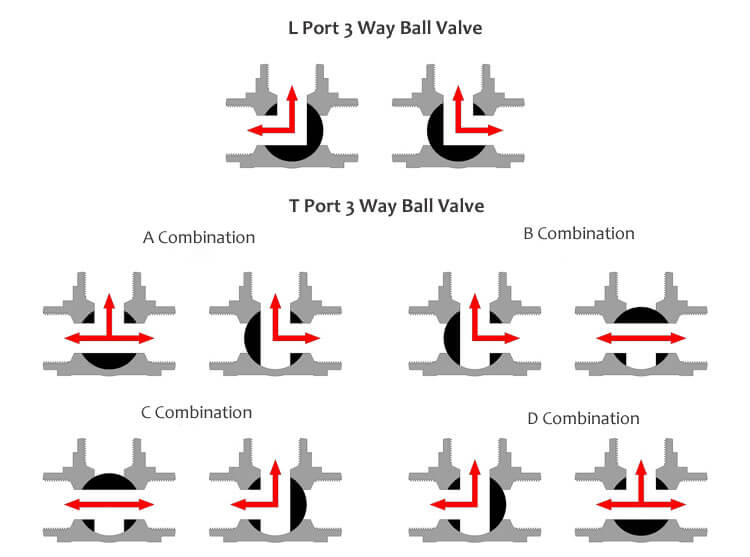 flow-direction-schematic-diagram-3-way-ball-valve  Way Ball Valve Schematic on 3 way air valve schematic, butterfly valve schematic, globe valve schematic, control valve schematic, 4-way valve schematic, three-way valve schematic, pvc union schematic, water valve schematic, diaphragm valve schematic, 3-way control valves, needle valve schematic, 5-way valve schematic, gate valve schematic, plug valve schematic, pressure relief valve schematic, 3-way switch schematic, 3-way rollers, check valve schematic,